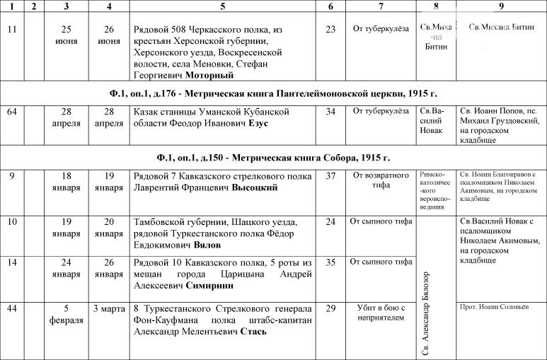 1_Spisok-umershih-voenosluzhashih-1914-1918-gg_-12
