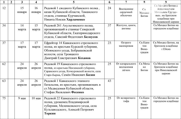 1_Spisok-umershih-voenosluzhashih-1914-1918-gg_-10