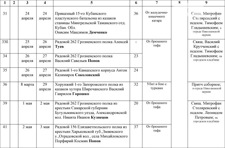 1_Spisok-umershih-voenosluzhashih-1914-1918-gg_-2