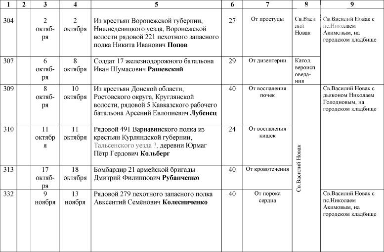 1_Spisok-umershih-voenosluzhashih-1914-1918-gg_-24