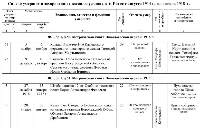 1_Spisok-umershih-voenosluzhashih-1914-1918-gg_-1