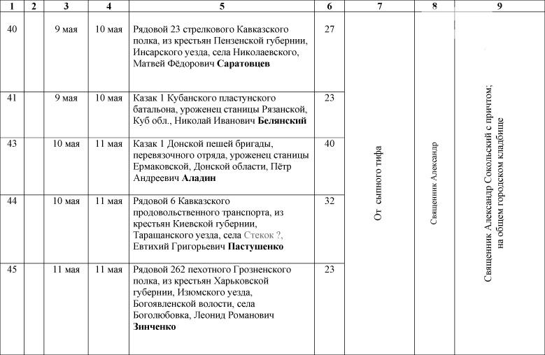 1_Spisok-umershih-voenosluzhashih-1914-1918-gg_-7