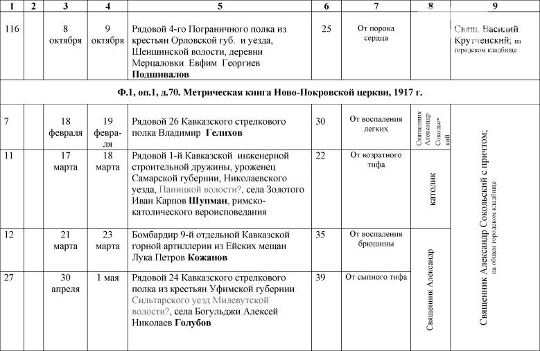 1_Spisok-umershih-voenosluzhashih-1914-1918-gg_-5
