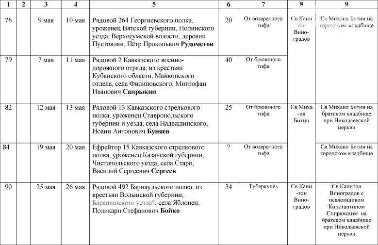 1_Spisok-umershih-voenosluzhashih-1914-1918-gg_-11