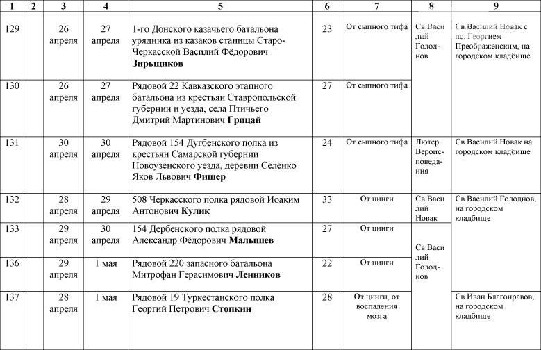 1_Spisok-umershih-voenosluzhashih-1914-1918-gg_-20