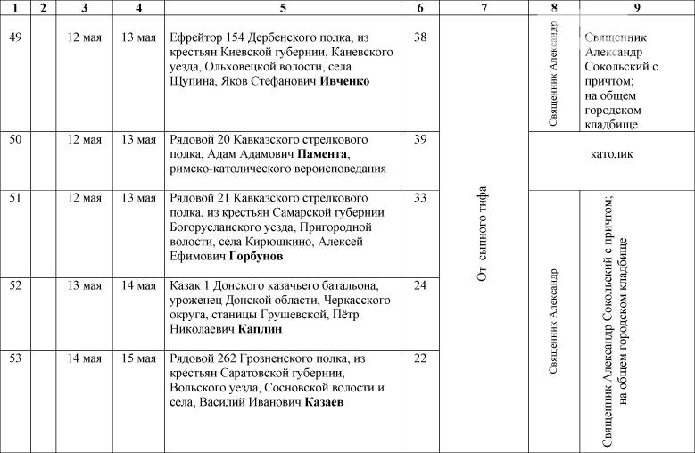 1_Spisok-umershih-voenosluzhashih-1914-1918-gg_-8