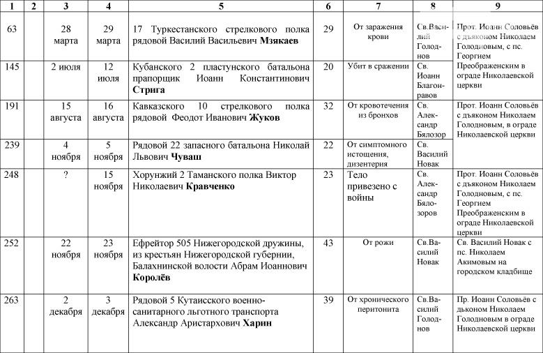 1_Spisok-umershih-voenosluzhashih-1914-1918-gg_-13