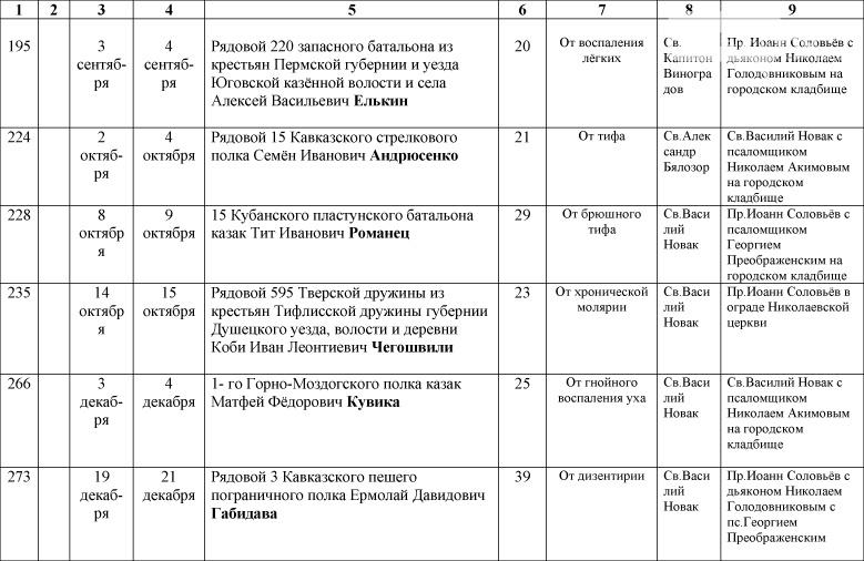 1_Spisok-umershih-voenosluzhashih-1914-1918-gg_-16