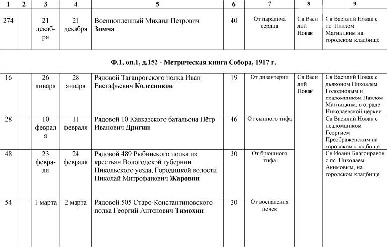 1_Spisok-umershih-voenosluzhashih-1914-1918-gg_-17