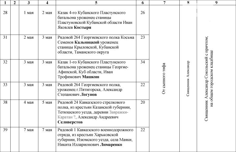 1_Spisok-umershih-voenosluzhashih-1914-1918-gg_-6