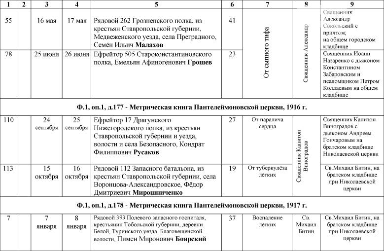 1_Spisok-umershih-voenosluzhashih-1914-1918-gg_-9