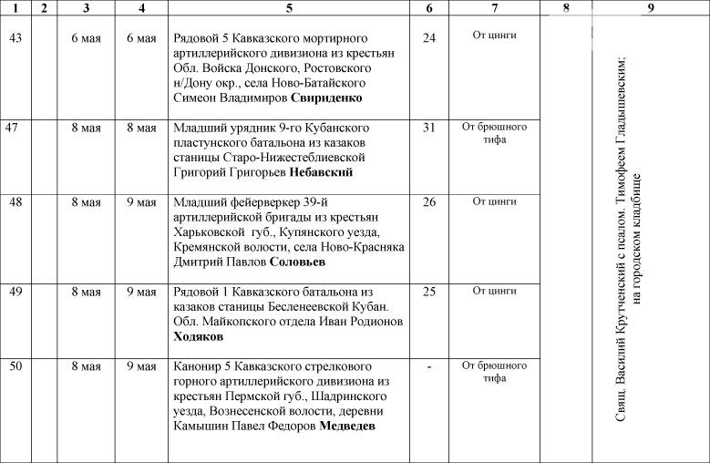 1_Spisok-umershih-voenosluzhashih-1914-1918-gg_-3