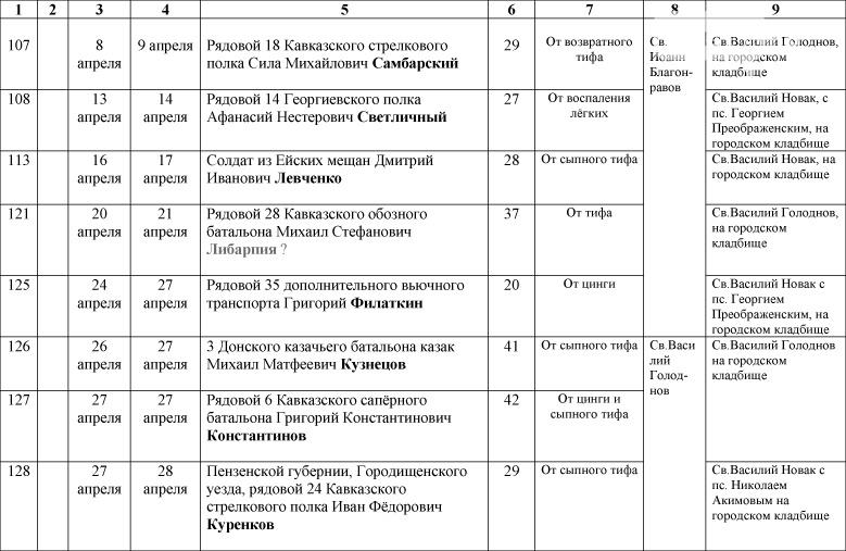 1_Spisok-umershih-voenosluzhashih-1914-1918-gg_-19