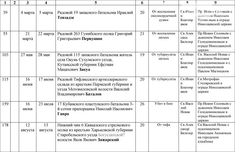 1_Spisok-umershih-voenosluzhashih-1914-1918-gg_-15