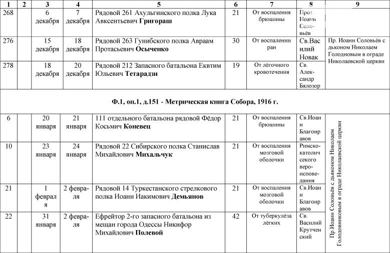1_Spisok-umershih-voenosluzhashih-1914-1918-gg_-14