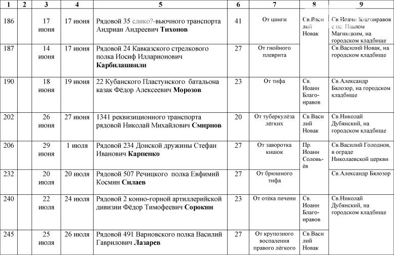 1_Spisok-umershih-voenosluzhashih-1914-1918-gg_-23